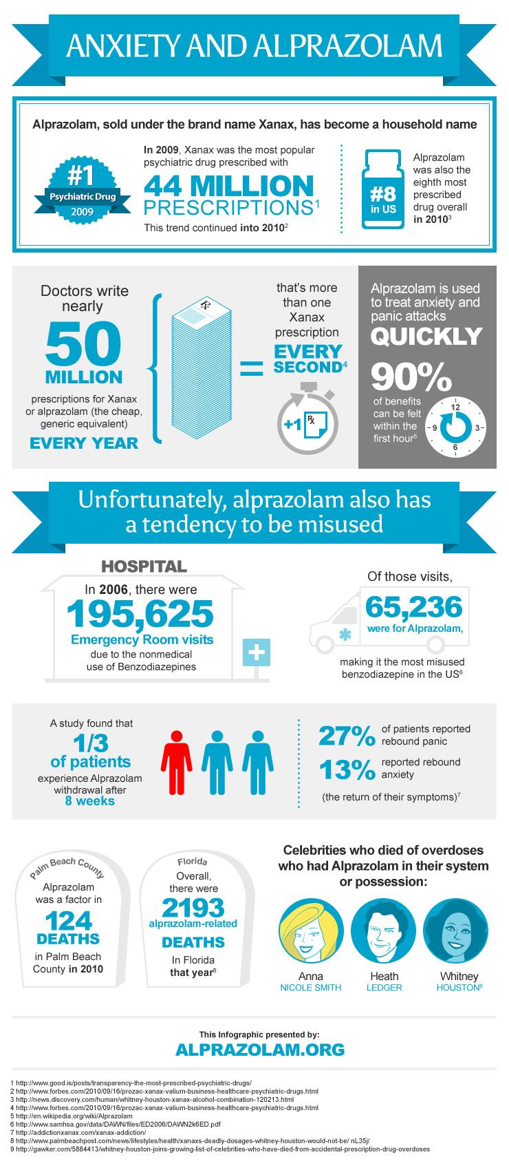 xanax alprazolam medication side effects
